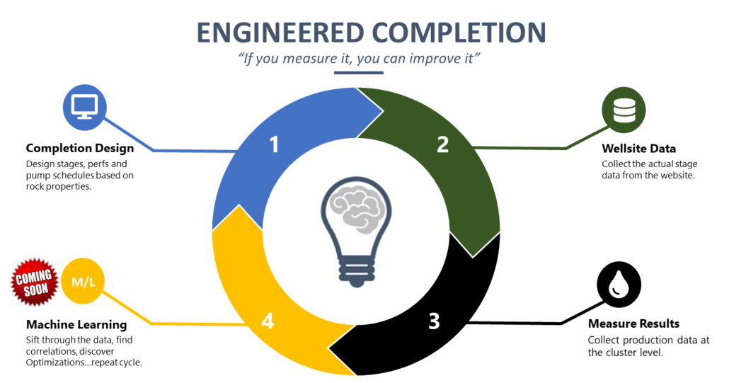 Engineered Completion